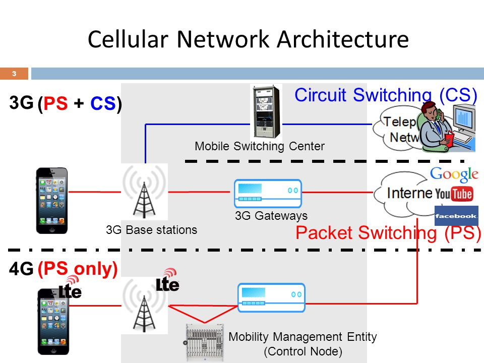 Control Plane in Cellular Network 4 3G Gateways Mobile Switching Center Circuit Switching (CS) Packet Switching (PS) 3G Mobility Management Entity (Control Node) 4G4G