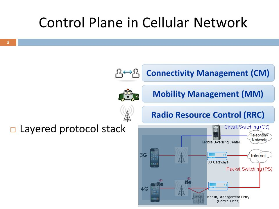 Control Plane in Cellular Network Radio Resource Control (RRC) Mobility Management (MM) Connectivity Management (CM) 6 Radio Resource Control (RRC) CS Domain MM CM PS Domain MM CM  Layered protocol stack  Domains separated for voice (CS) and data (PS)