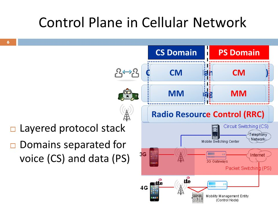 Control Plane in Cellular Network 7 Radio Resource Control (RRC) CS Domain MM CM PS Domain MM CM PS Domain MM CM RRC 4G 3G  Layered protocol stack  Domains separated for voice (CS) and data (PS)  Hybrid 3G/4G systems