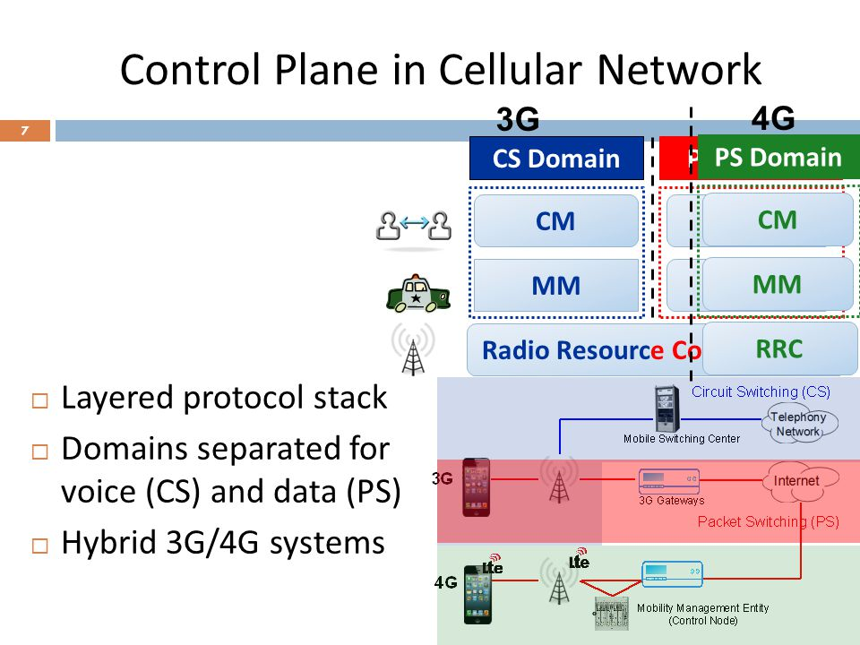 Complex Interactions  Protocols work together to offer vital 3G/4G utilities  Rich patterns along three dimensions 8 Radio Resource Control MM CM PS Domain MM CM PS Domain MM CM RRC CS Domain 3G4G cross-layer cross-domaincross-system Problem: Each individual protocol may be well designed.
