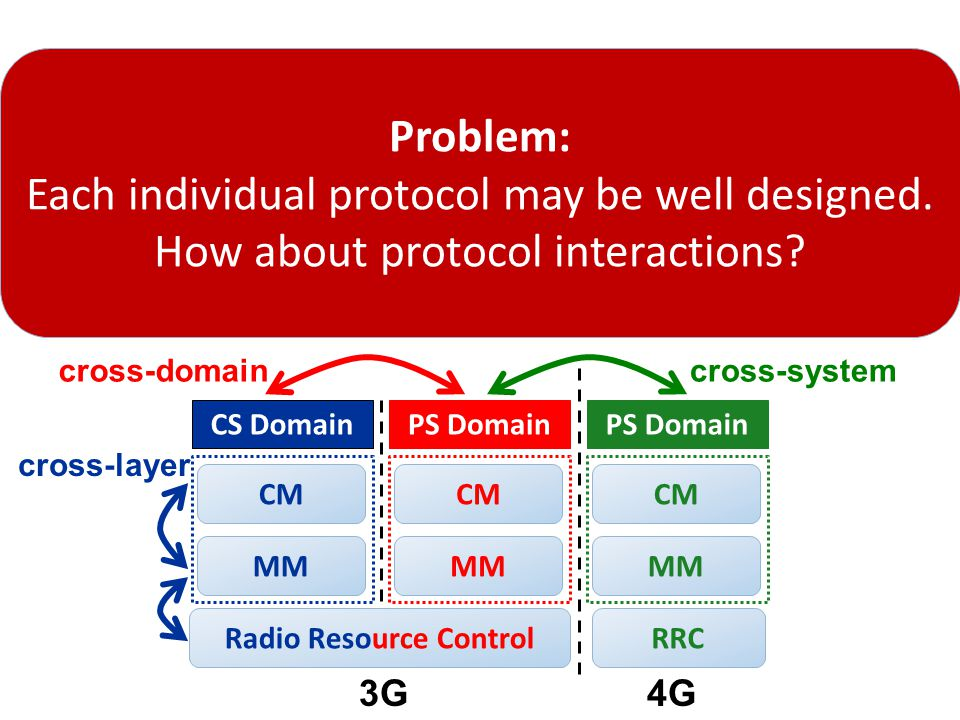 Rich Protocol Interactions  Complex interactions in common scenarios  Inevitable interplay between radio, mobility, data/voice  Concurrent voice and data use  3G/4G switch due to hybrid deployment, mobility, voice  Two causes of problematic interactions  Design defects  Operation/Implementation slips 9 Diagnosis over one layer/domain/system is insufficient Diagnosis over one layer/domain/system is insufficient Single-type test fails to unveil both issues