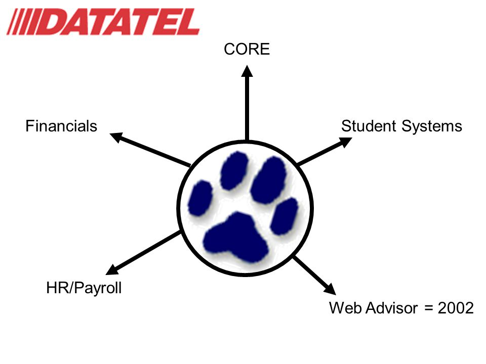 Financials HR/Payroll Student Systems Web Advisor = 2002 CORE