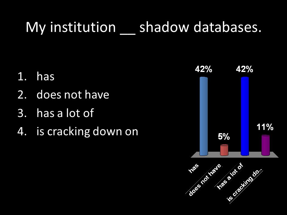My institution __ shadow databases. 1.has 2.does not have 3.has a lot of 4.is cracking down on