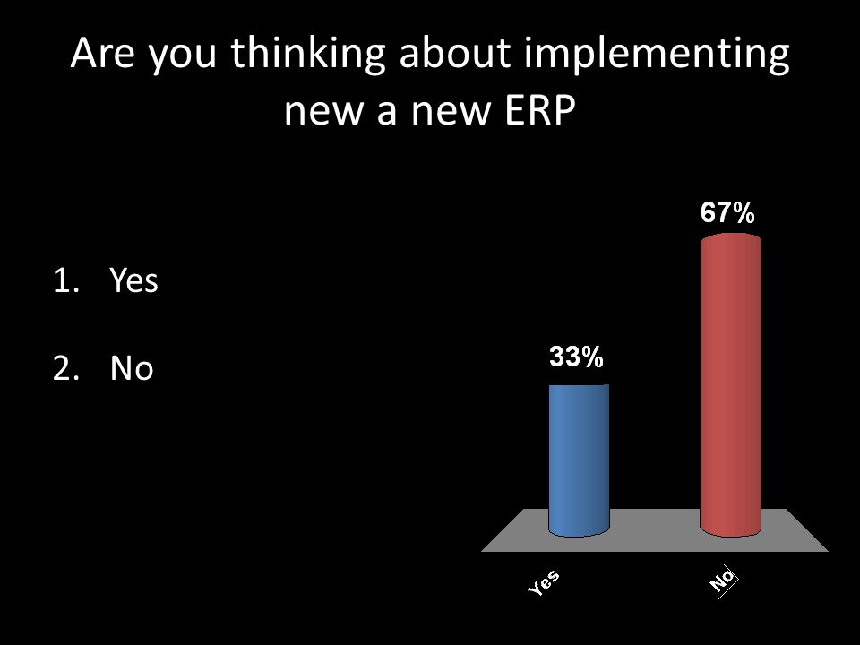 Are you thinking about implementing new a new ERP 1.Yes 2.No
