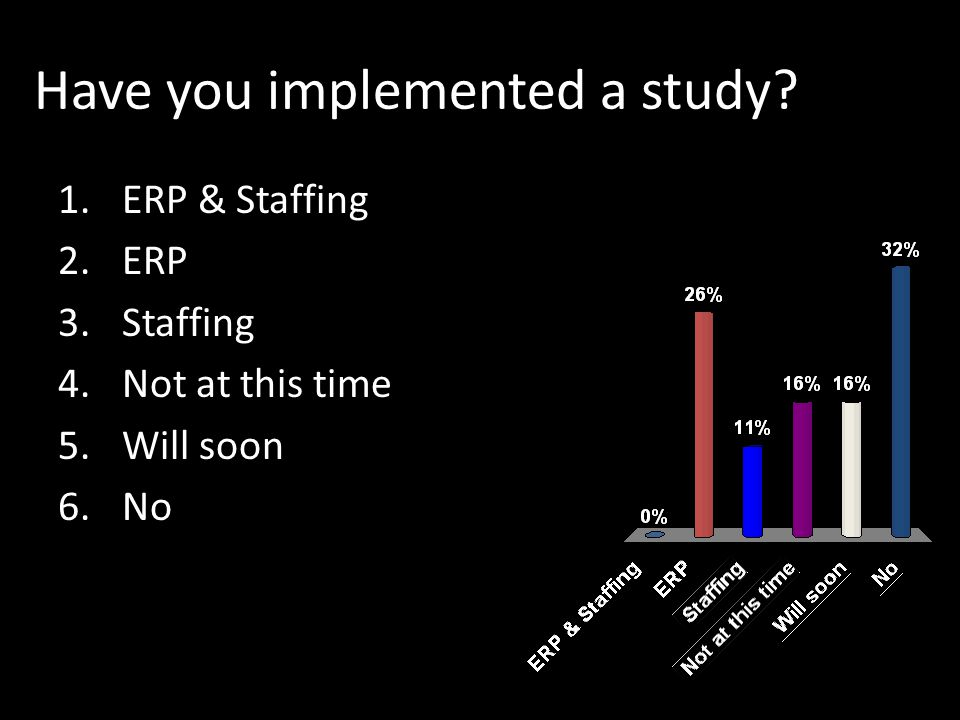 Have you implemented a study 1.ERP & Staffing 2.ERP 3.Staffing 4.Not at this time 5.Will soon 6.No