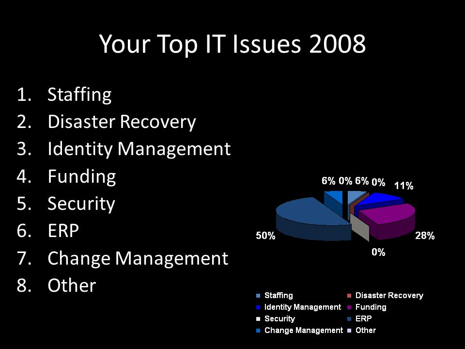 Your Top IT Issues 2008 1.Staffing 2.Disaster Recovery 3.Identity Management 4.Funding 5.Security 6.ERP 7.Change Management 8.Other