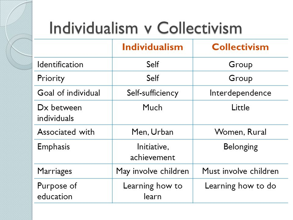 Individualism v Collectivism IndividualismCollectivism IdentificationSelfGroup PrioritySelfGroup Goal of individualSelf-sufficiencyInterdependence Dx