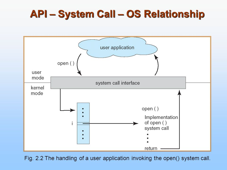 API – System Call – OS Relationship Fig. 2.2 The handling of a user application invoking the open() system call.