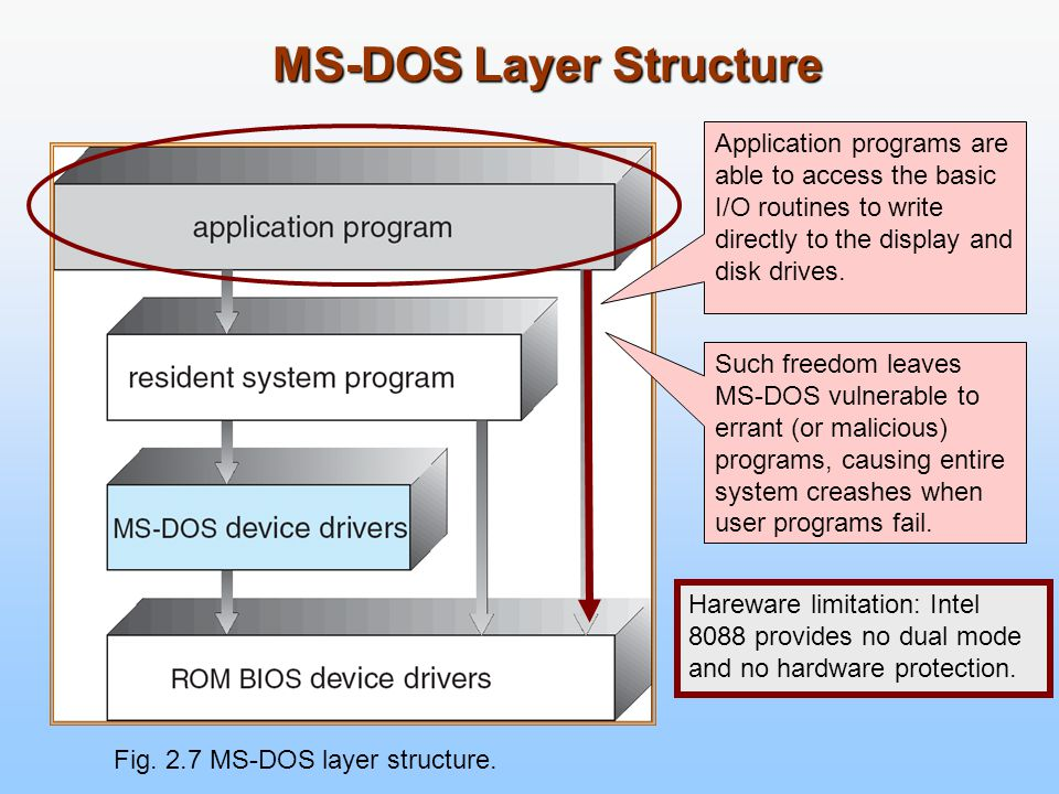 MS-DOS Layer Structure Fig. 2.7 MS-DOS layer structure. Application programs are able to access the basic I/O routines to write directly to the displa