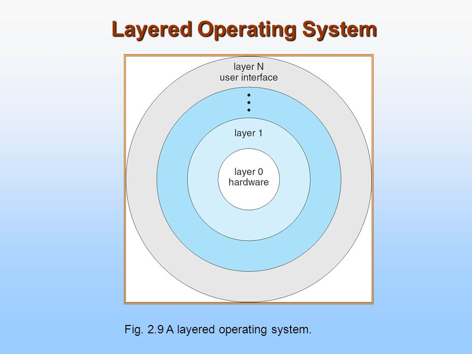 Layered Operating System Fig. 2.9 A layered operating system.