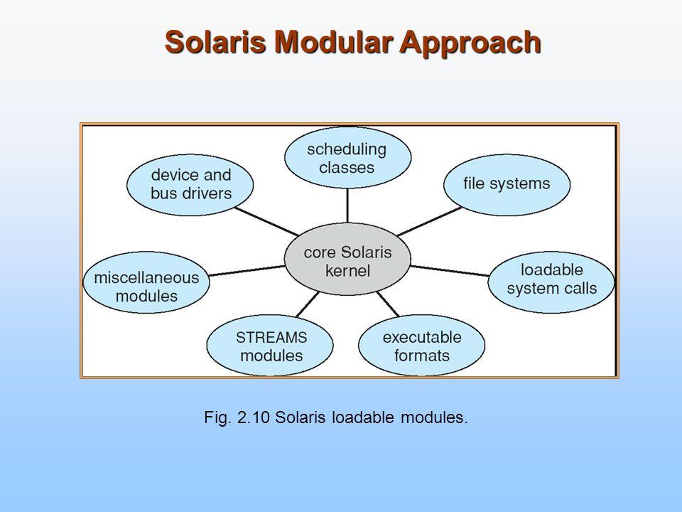 Solaris Modular Approach Fig. 2.10 Solaris loadable modules.