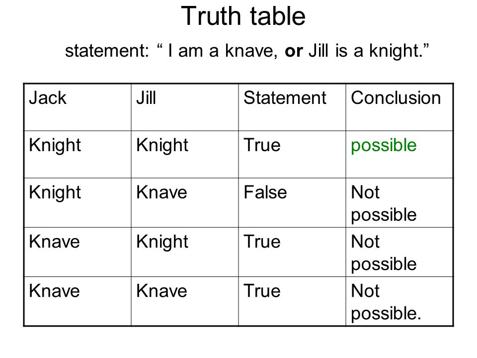 Truth table statement: I am a knave, or Jill is a knight. JackJillStatementConclusion Knight Truepossible KnightKnaveFalseNot possible KnaveKnightTrueNot possible Knave TrueNot possible.