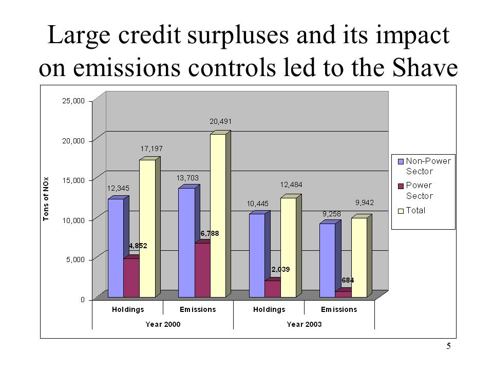 5 Large credit surpluses and its impact on emissions controls led to the Shave