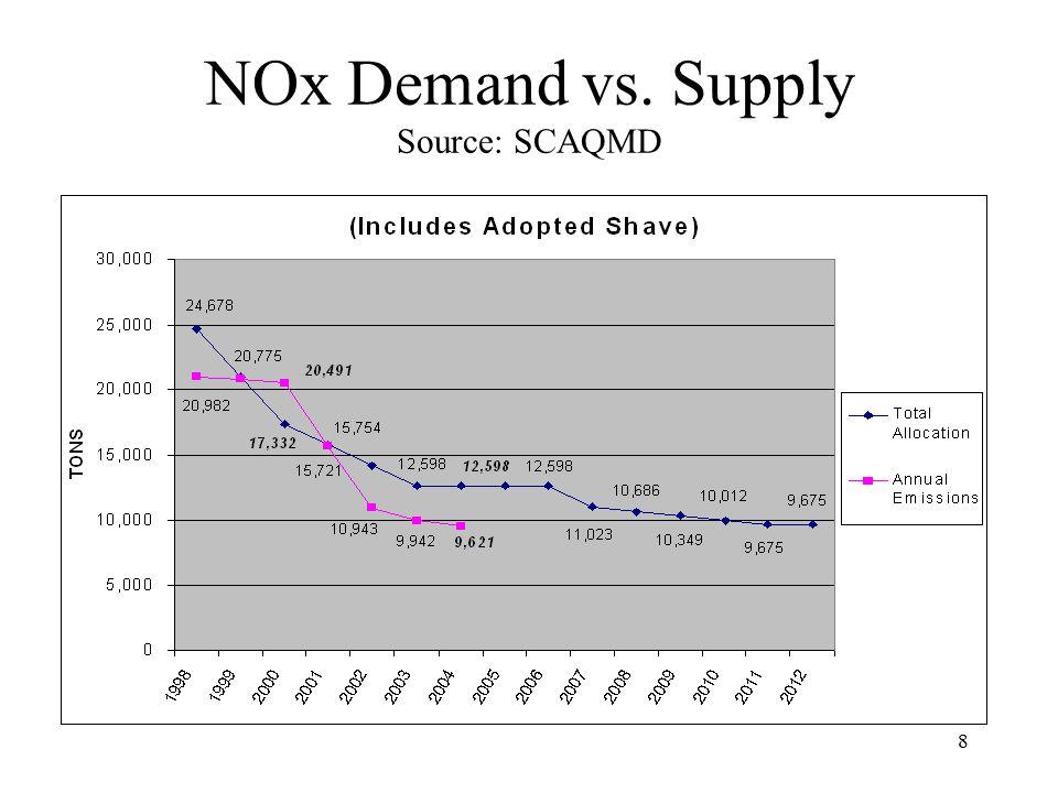 8 NOx Demand vs. Supply Source: SCAQMD