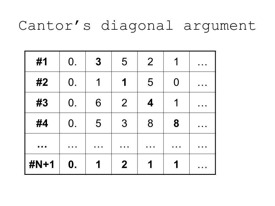 Cantor's diagonal argument #10.3521… #20.1150… #30.6241… #40.5388… ………………… #N+10.1211…