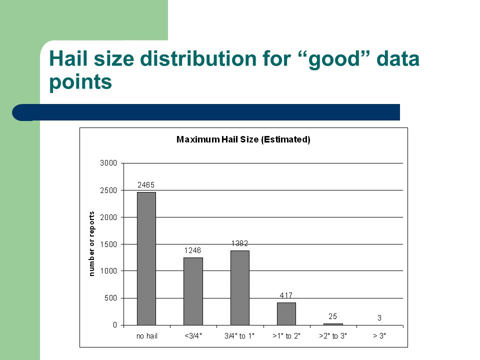 "Hail size distribution for ""good"" data points"