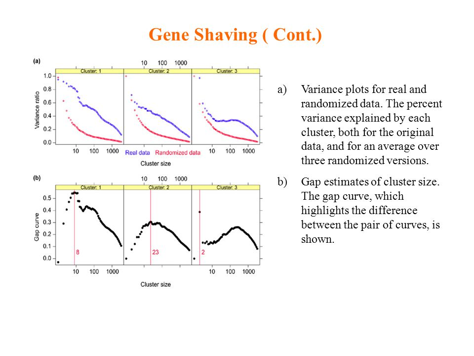 Gene Shaving ( Cont.) a)Variance plots for real and randomized data.