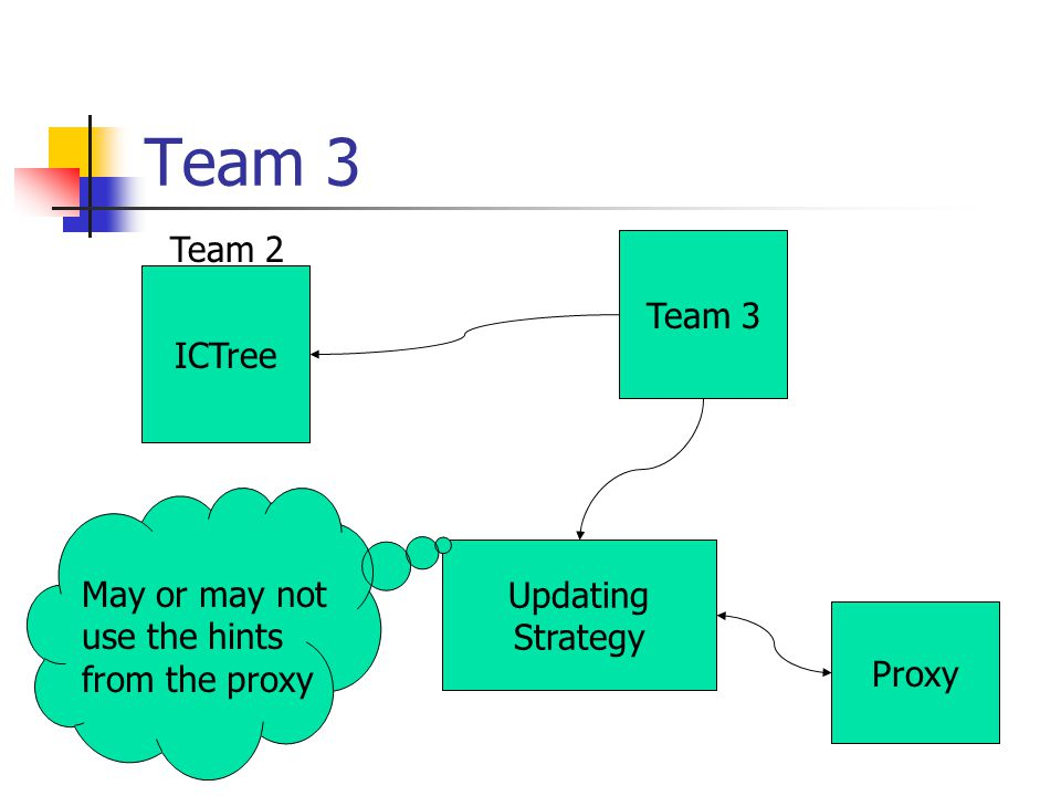 Team 3 ICTree Team 2 Updating Strategy Proxy Team 3 May or may not use the hints from the proxy