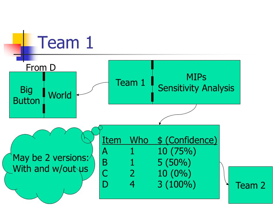 Team 1 Big Button From D ItemWho$ (Confidence) A110 (75%) B15 (50%) C210 (0%) D43 (100%) Team 2 Team 1 MIPs Sensitivity Analysis May be 2 versions: With and w/out us World