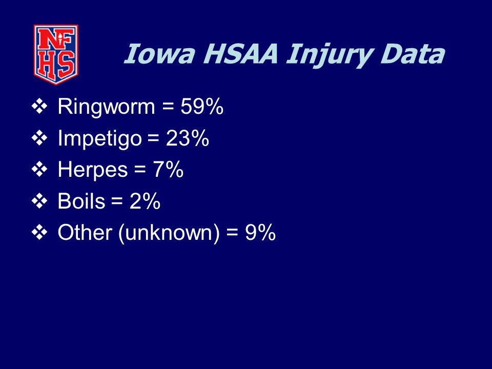 Iowa HSAA Injury Data  Ringworm = 59%  Impetigo = 23%  Herpes = 7%  Boils = 2%  Other (unknown) = 9%