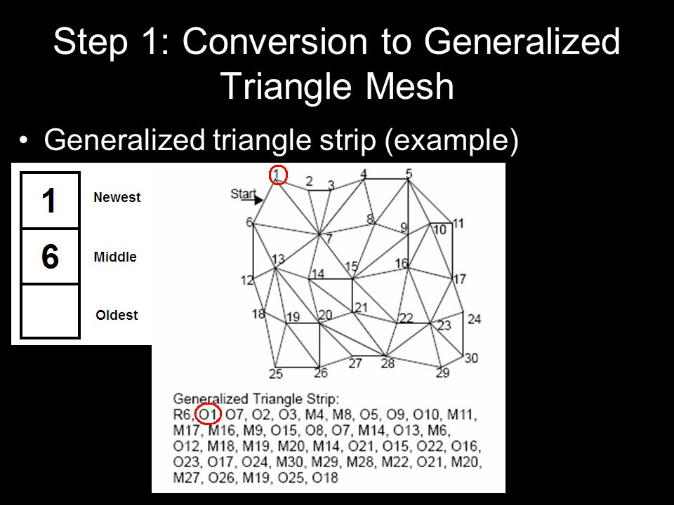 Step 1: Conversion to Generalized Triangle Mesh Generalized triangle strip (example)