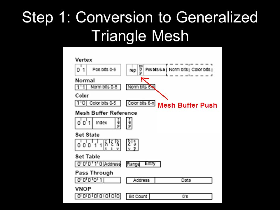 Step 1: Conversion to Generalized Triangle Mesh