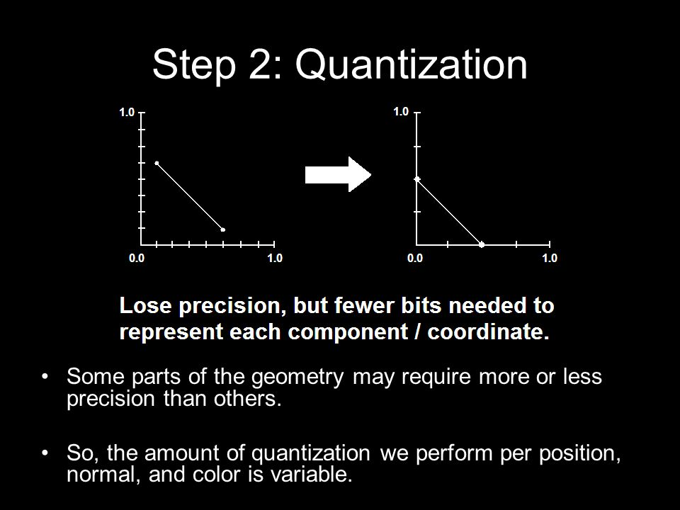 Step 2: Quantization Position –32-bit floating-point coordinates are wasteful.