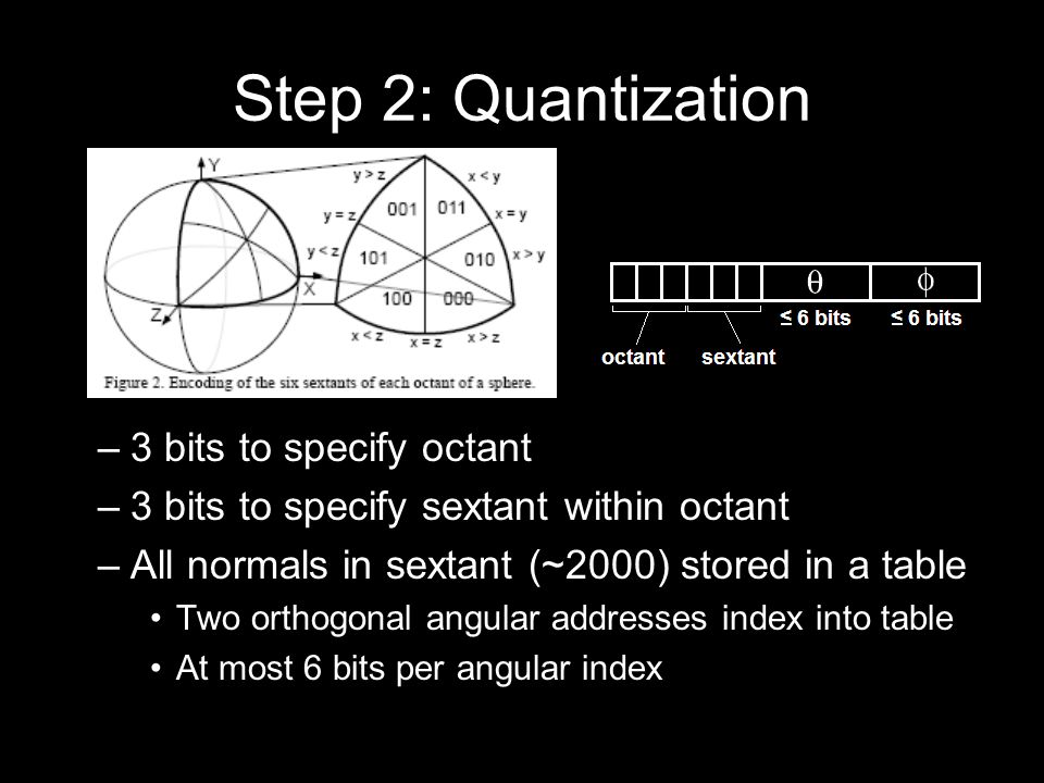 Step 2: Quantization –3 bits to specify octant –3 bits to specify sextant within octant –All normals in sextant (~2000) stored in a table Two orthogonal angular addresses index into table At most 6 bits per angular index –Grand total: 6 – 18 bit index per normal
