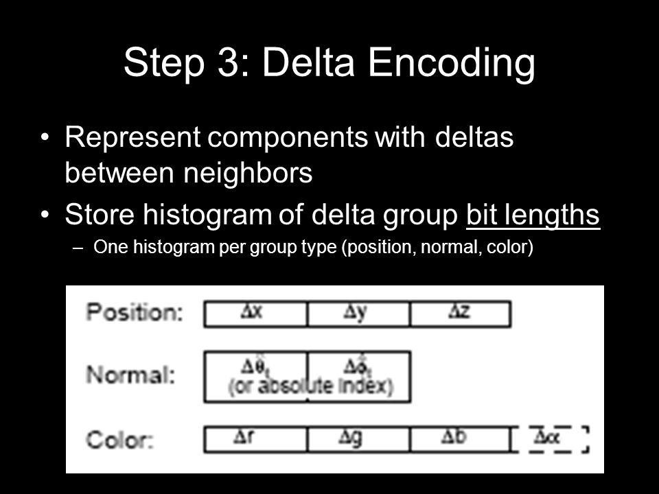 Step 3: Delta Encoding Represent components with deltas between neighbors Store histogram of delta group bit lengths –One histogram per group type (position, normal, color)