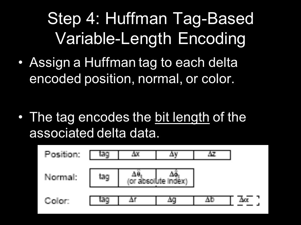 Step 4: Huffman Tag-Based Variable-Length Encoding Assign a Huffman tag to each delta encoded position, normal, or color.