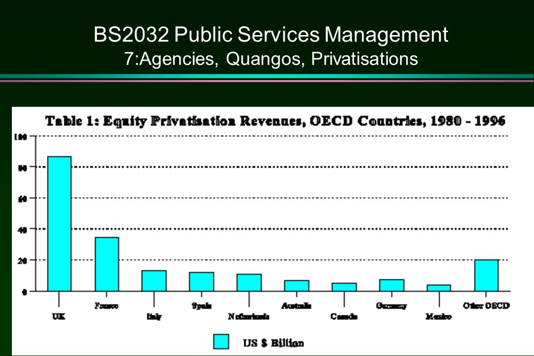 BS2032 Public Services Management 7:Agencies, Quangos, Privatisations