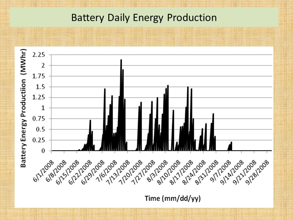 Battery Daily Energy Production