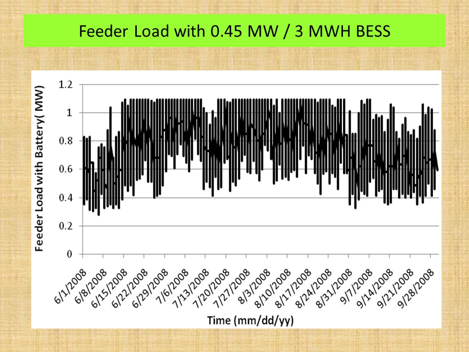 Feeder Load with 0.45 MW / 3 MWH BESS
