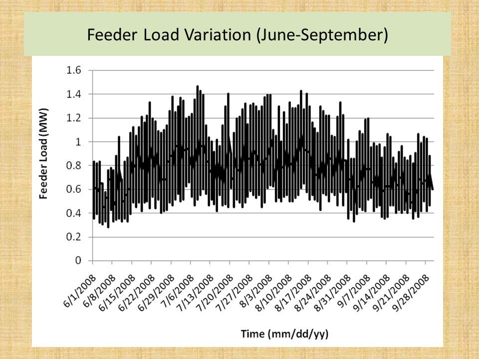 Feeder Load Variation (June-September)