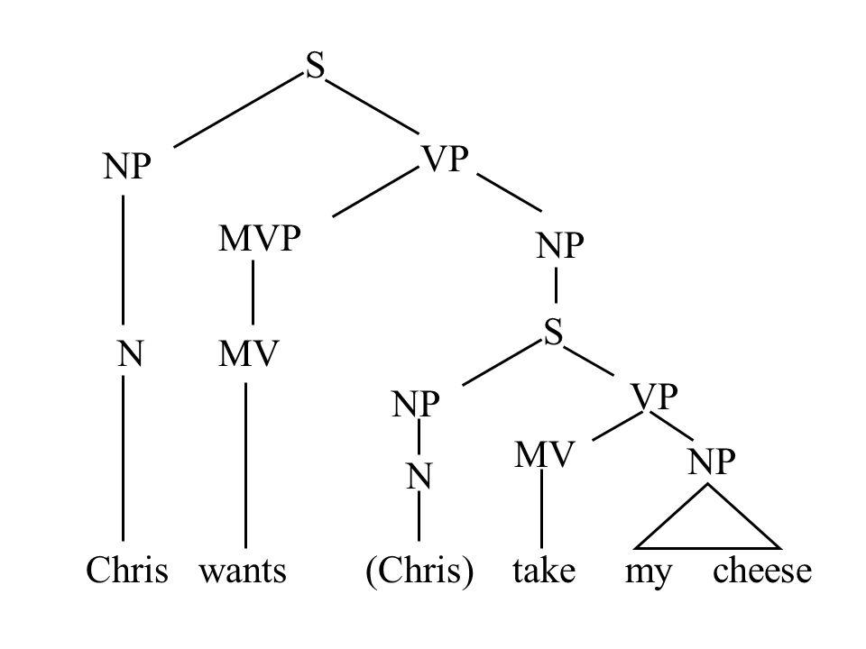 Chris wants (Chris) take my cheese S NP VP MVP MV NP S VP MV NP N N