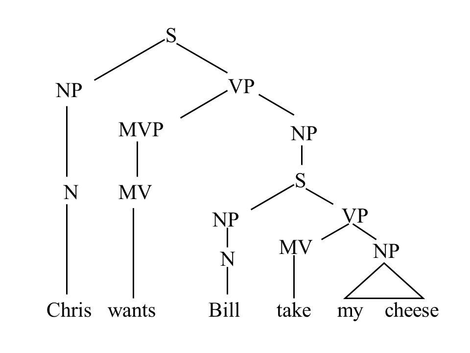 Chris wants Bill take my cheese S NP VP MVP MV NP S VP MV NP N N