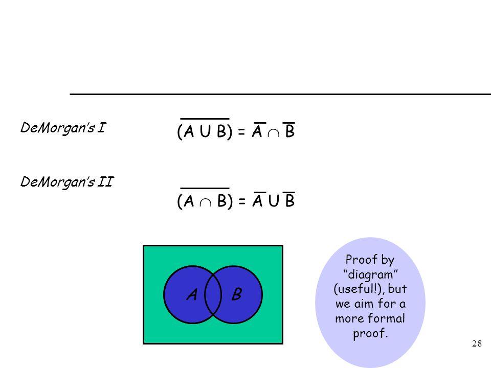 "28 DeMorgan's I DeMorgan's II AB Proof by ""diagram"" (useful!), but we aim for a more formal proof. (A U B) = A  B (A  B) = A U B"