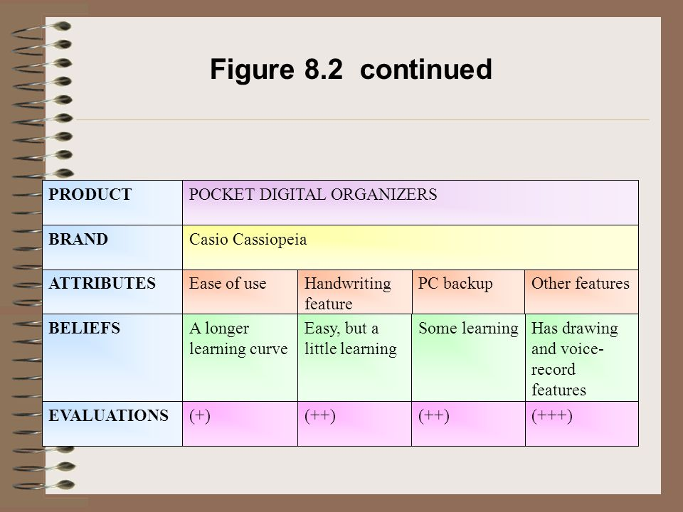 Figure 8.2 continued PRODUCT BRAND ATTRIBUTES BELIEFS EVALUATIONS POCKET DIGITAL ORGANIZERS Casio Cassiopeia Ease of useHandwriting feature PC backupO