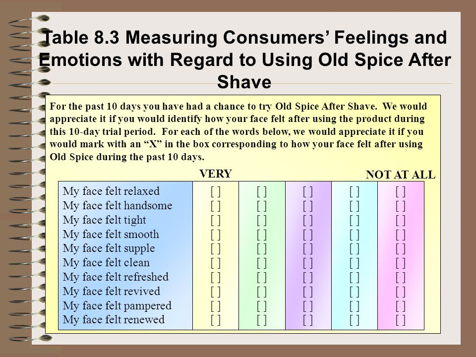 Table 8.3 Measuring Consumers' Feelings and Emotions with Regard to Using Old Spice After Shave My face felt relaxed My face felt handsome My face fel