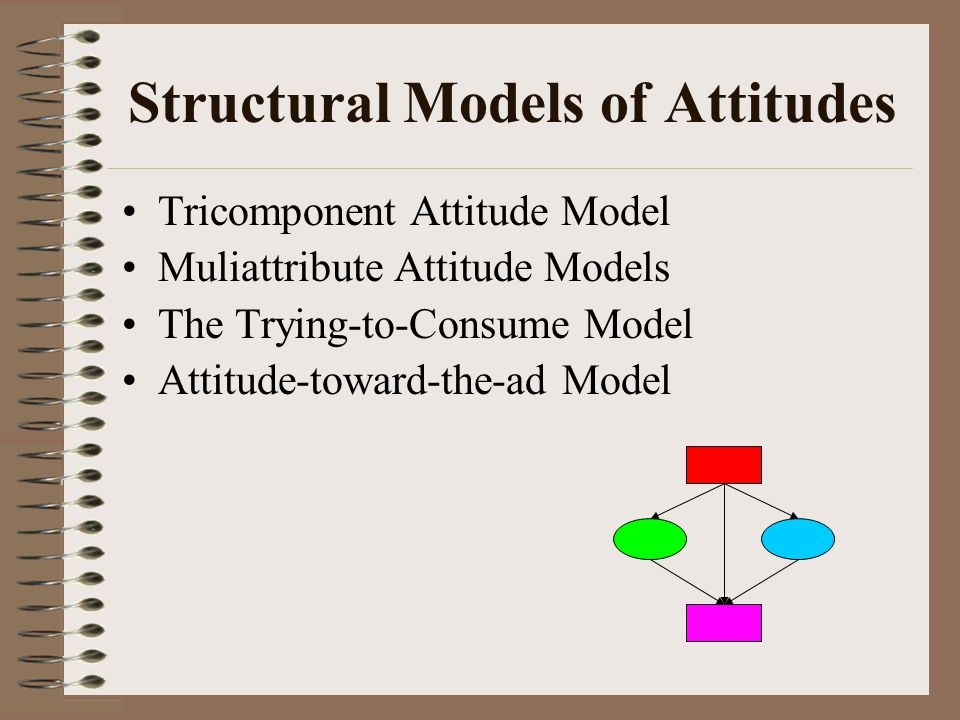 Attribution Theory A theory concerned with how people assign casualty to events and form or alter their attitudes as an outcome of assessing their own or other people's behavior.