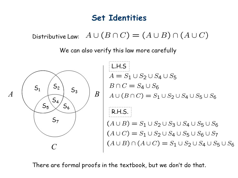 Set Identities Distributive Law: AB C We can also verify this law more carefully S1S1 S2S2 S3S3 S4S4 S6S6 S5S5 S7S7 There are formal proofs in the textbook, but we don't do that.