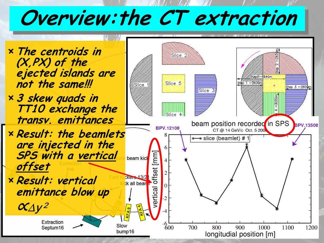 Overview:the CT extraction × Qx =6.25 => 90º rot. × The el.
