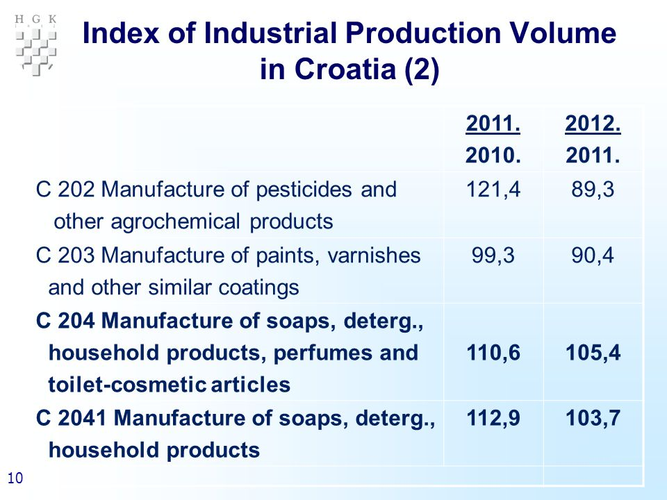 10 Index of Industrial Production Volume in Croatia (2) 2011.