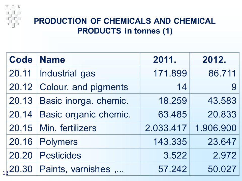13 PRODUCTION OF CHEMICALS AND CHEMICAL PRODUCTS in tonnes (1) CodeName2011.2012.