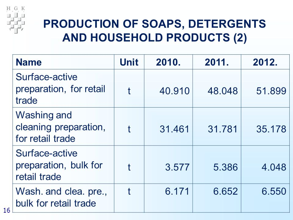 16 PRODUCTION OF SOAPS, DETERGENTS AND HOUSEHOLD PRODUCTS (2) NameUnit2010.2011.2012.