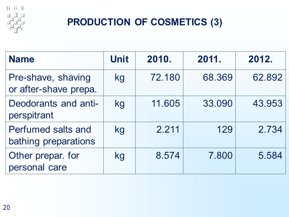 20 PRODUCTION OF COSMETICS (3) NameUnit2010.2011.2012.