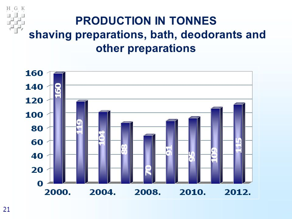 21 PRODUCTION IN TONNES shaving preparations, bath, deodorants and other preparations