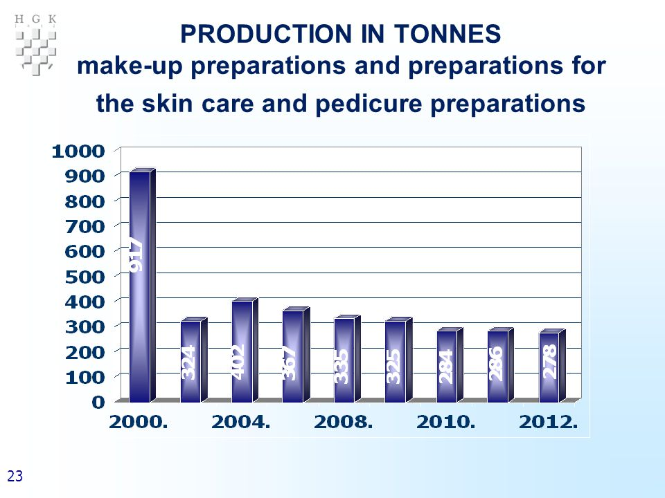 23 PRODUCTION IN TONNES make-up preparations and preparations for the skin care and pedicure preparations