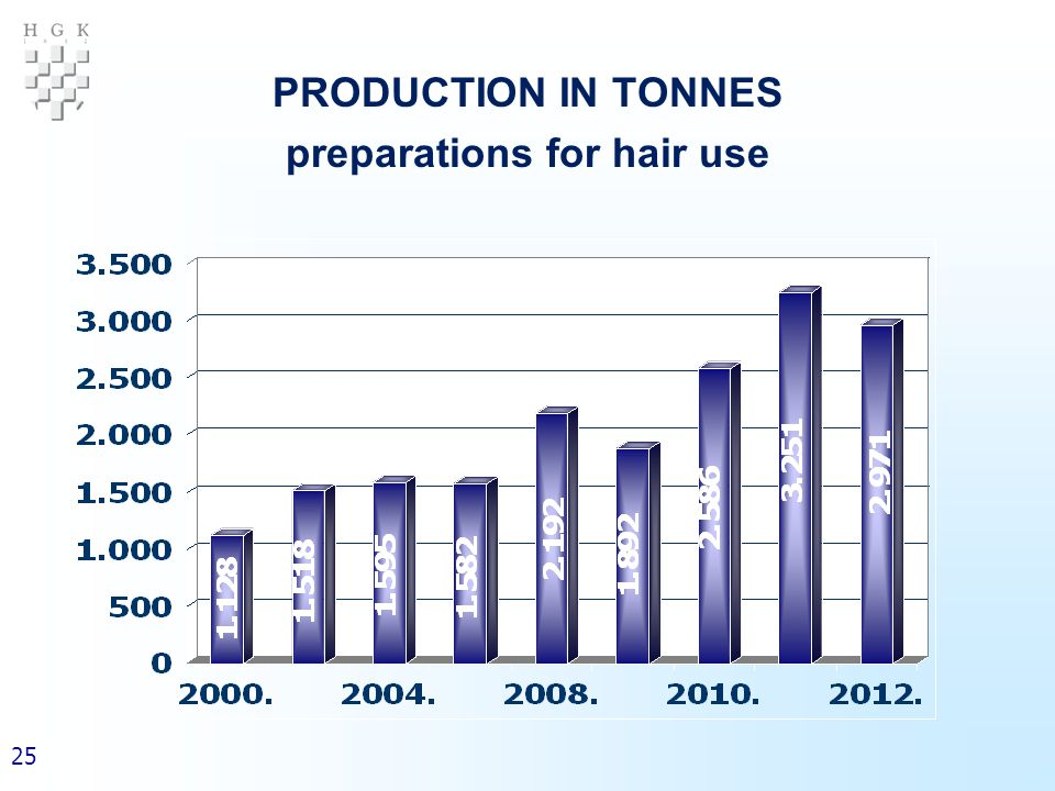 25 PRODUCTION IN TONNES preparations for hair use