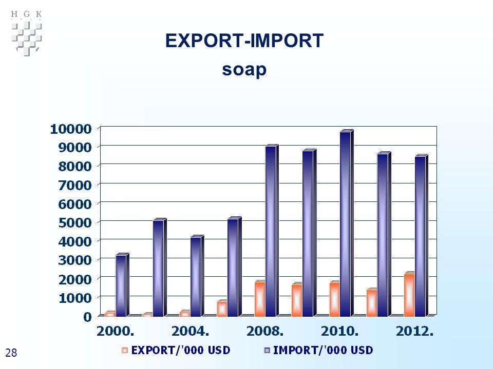 28 EXPORT-IMPORT soap